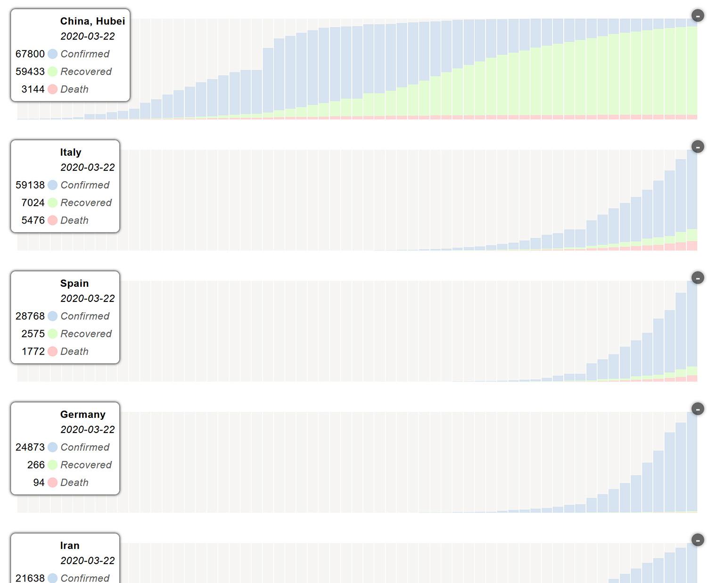 Corona navigator charts, comparing development is various countries.